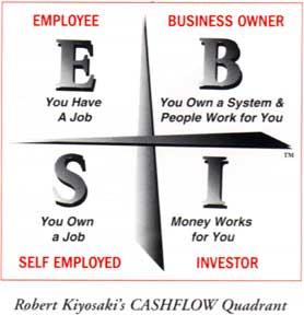 ESBI Cash Flow Quadrant