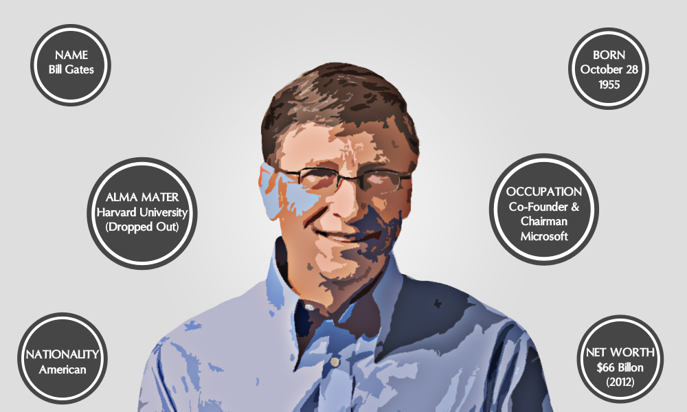Bill-Gates-Infographics