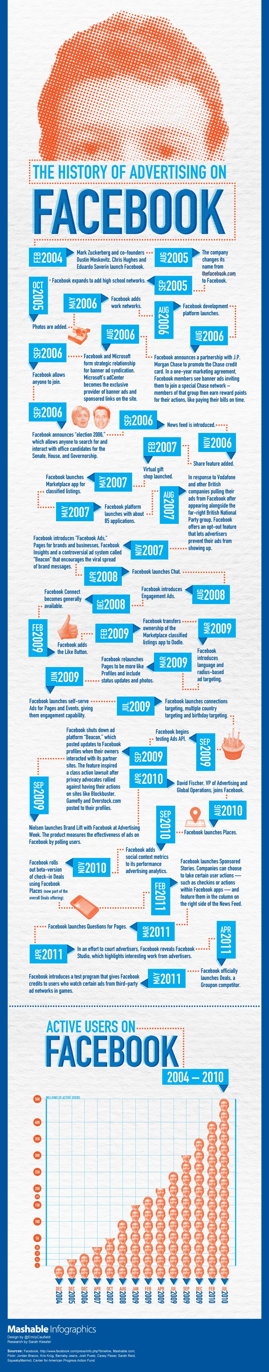 facebook-advertising-mashable-infographic-902
