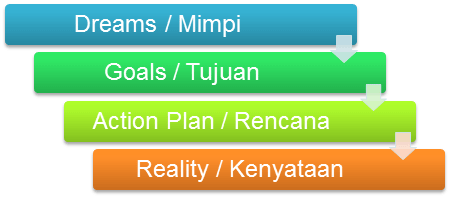 dreams-goals-action-plan-reality