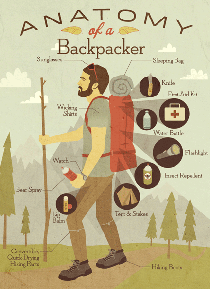 Anatomy-of-a-backpacker-infographic-dana-berlibur