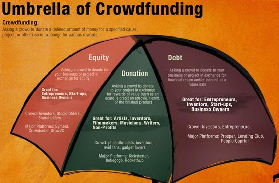 situs crowdfunding