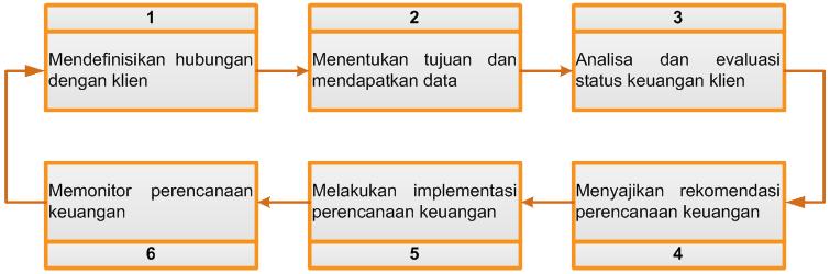 Langkah-Langkah-Perencanaan-Keuangan-oleh-Perencana-Keuangan-Berlisensi-CFP