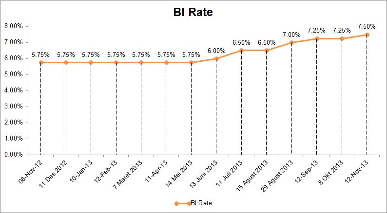 BI Rate - Saat Tepat Masuk Produk Deposito