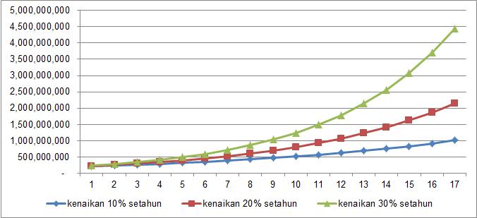 Grafik Kenaikan Uang Kuliah Rp 200.000.000