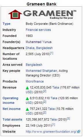 Grameen Bank - Kredit Mikro untuk UMKM