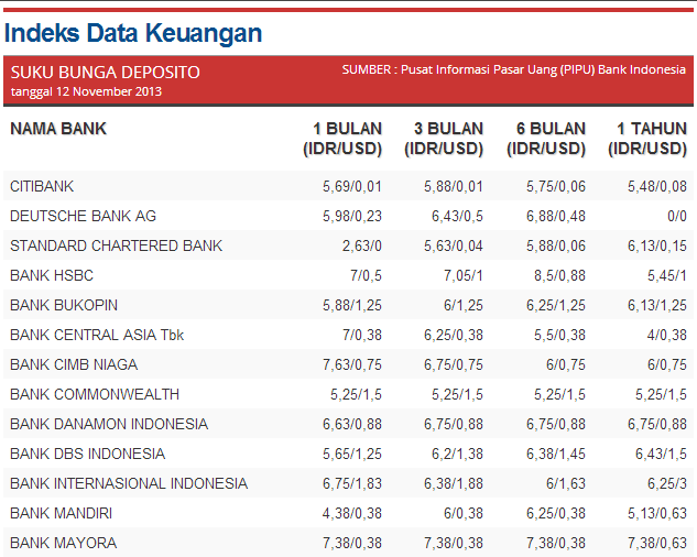 Indeks Data Keuangan - Suku Bunga Deposito 12 November 2013 Kontan 1