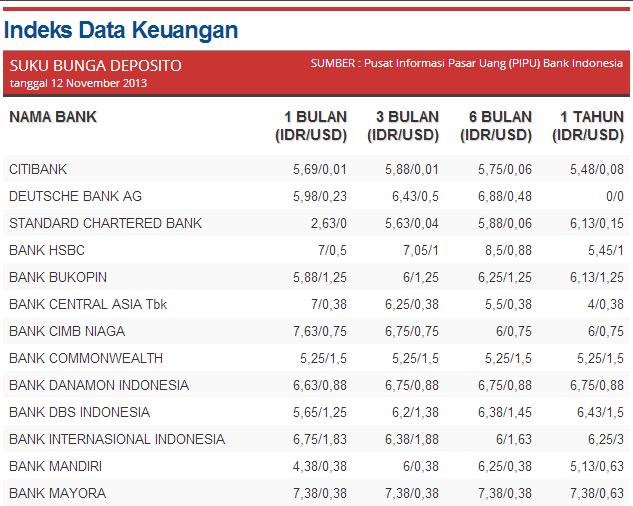 Indeks Data Keuangan - Suku Bunga Deposito 12 November 2013 Kontan 1