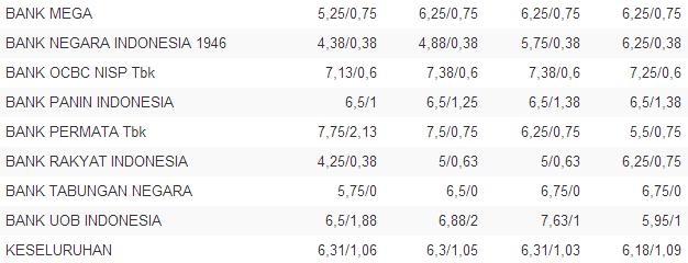 Indeks Data Keuangan - Suku Bunga Deposito 12 November 2013 Kontan 2