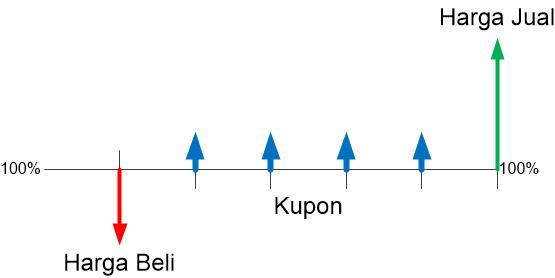 Keuntungan dari Kupon + Selisih harga Jual dan Beli Investasi di ORI (Obligasi Ritel Indonesia)