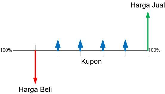Keuntungan dari Kupon Investasi di ORI (Obligasi Ritel Indonesia)