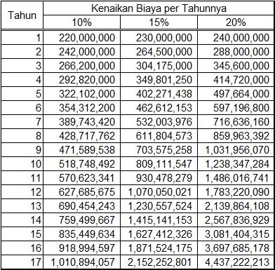 Tabel Kenaikan Uang Kuliah - Rp 200.000.000