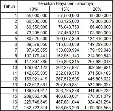 Tabel Kenaikan Uang Kuliah - Rp 50.000.000