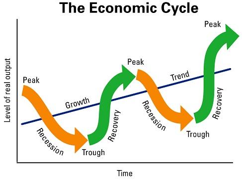 economic_cycle 8 Faktor yang Memperkecil Risiko Investasi Reksadana