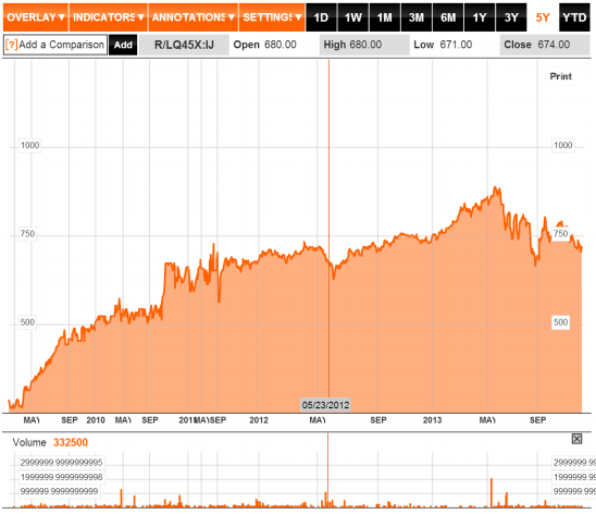 Investasi ETF (Exchange Trade Fund) di Indonesia - Bloomberg