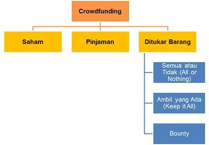 Pendanaan Online untuk Bisnis Online - Crowdfunding