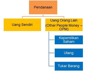 Pendanaan Online untuk Bisnis Online