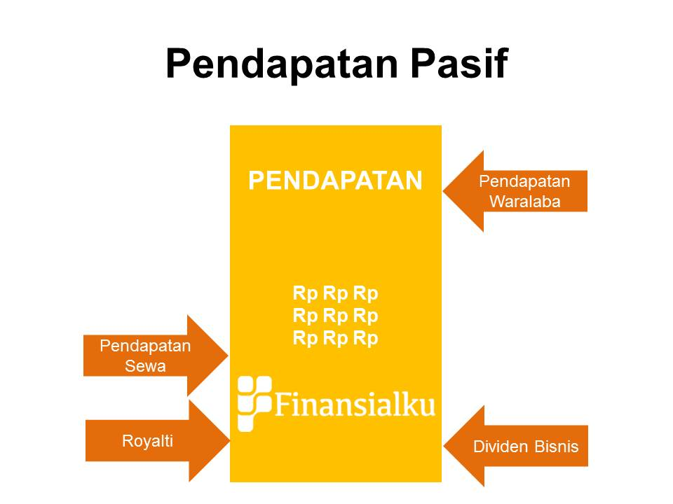 3 Jenis Pendapatan pada Keuangan Keluarga - Pendapatan Pasif