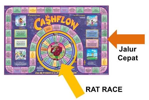 3 Jenis Pendapatan pada Keuangan Keluarga - Rat Race vs Jalur Cepat