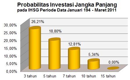Benarkah Investasi Jangka Panjang Pasti Mengungtungkan 2