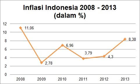 Inflasi Indonesia Tahun 2008 - 2013