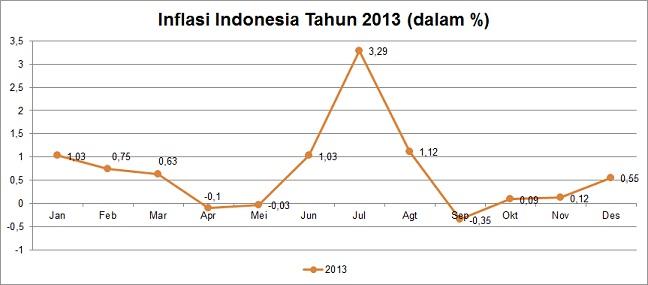 Inflasi Indonesia Tahun 2013