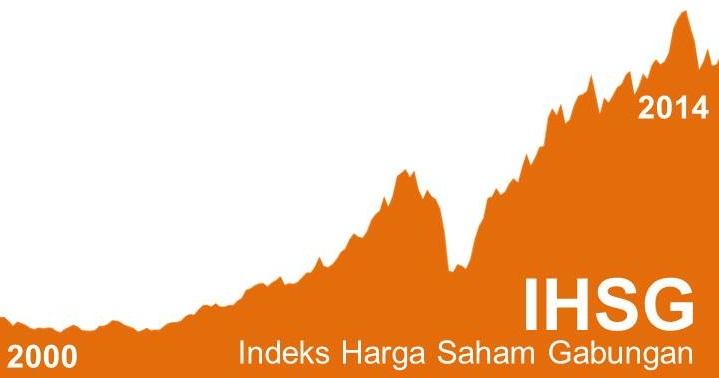 Infografis Data Ekonomi Indonesia - IHSG