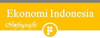 Infografis Data Ekonomi Indonesia Judul