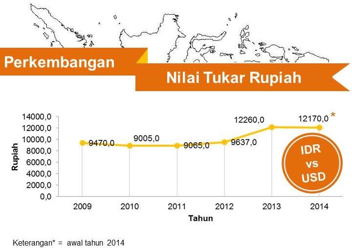 Infografis Data Ekonomi Indonesia - Nilai Tukar Rupiah