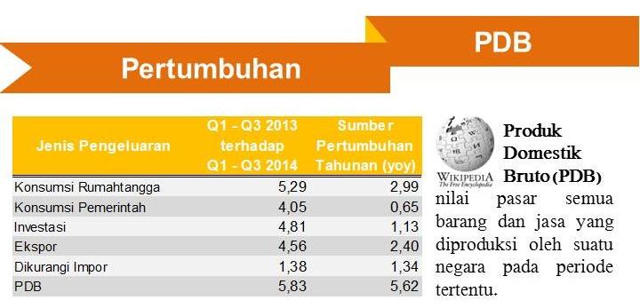 Infografis Data Ekonomi Indonesia - Pertumbuhan PDB