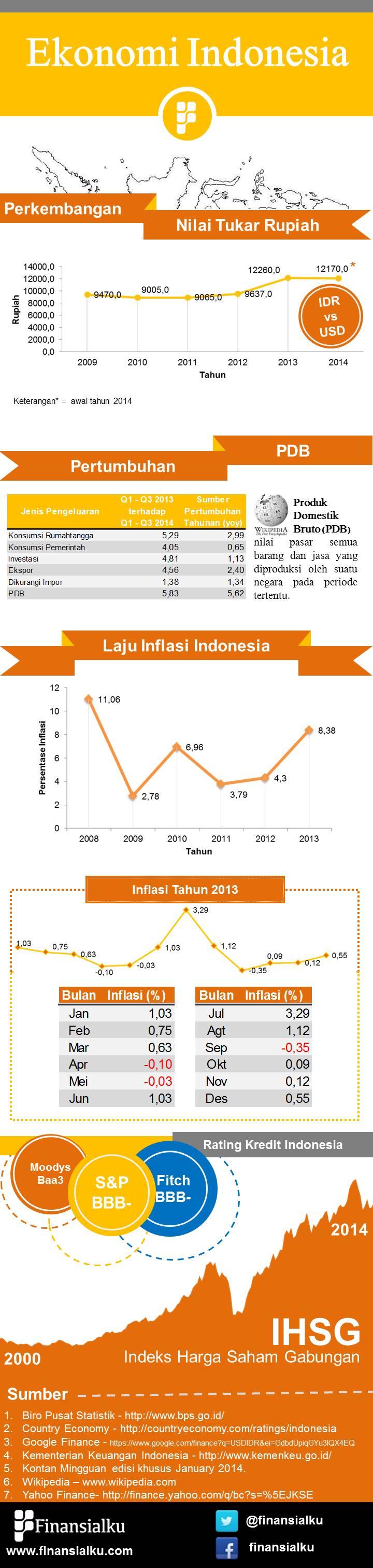 Infografis Data Ekonomi Indonesia