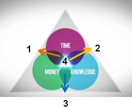 Diagram Investasi Dimanakah Posisi Anda Sekarang - Posisi