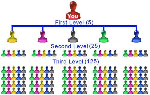 Skema Piramida Dilarang, Nasabah Terlindungi 5x5-matrix-mlm-compensation-plan