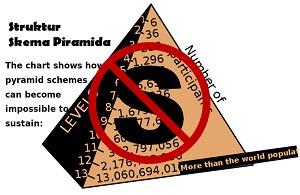 Skema Piramida Dilarang, Tantangan untuk Anggota MLM