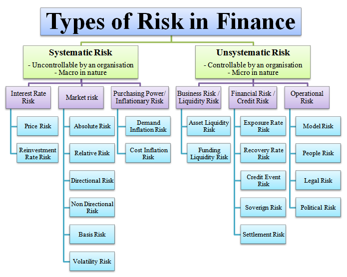 Types-of-Risk-in-Finance Risiko Sistematis dan Risiko Non Sistematis dalam Investasi
