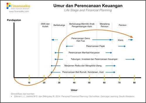 Grafik Perencanaan Keuangan Keluarga