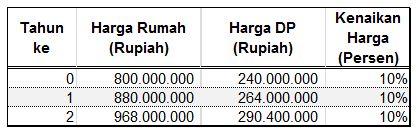 Investasi Reksadana untuk Bayar DP Rumah Finansialku - Perhitungan 1