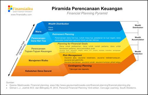 Piramida Perencanaan Keuangan - Ibu Rumah Tangga Harus Mengenal Perencanaan Keuangan Finansialku