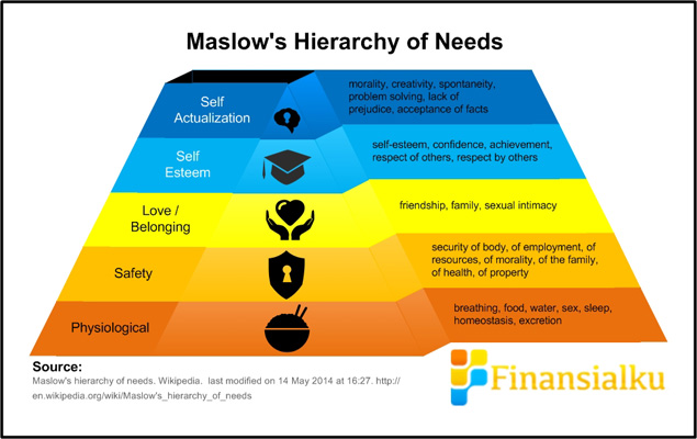Maslow's Hierarchy of Needs Finansialku