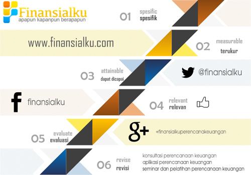 Membuat Tujuan Keuangan dengan SMARTER Finansialku