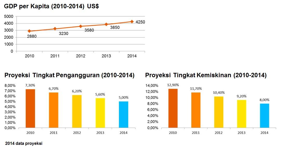 http://www.finansialku.com/wp-content/uploads/2014/09/Siapa-Saja-Kelas-Menengah-Indonesia-Data-GDP-Finansialku.jpg