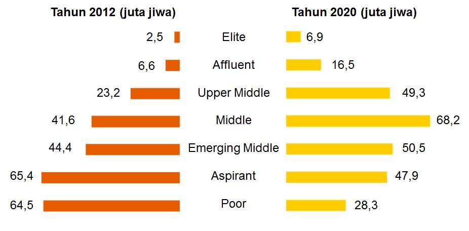 http://www.finansialku.com/wp-content/uploads/2014/09/Siapa-Saja-Kelas-Menengah-Indonesia-Data-Jumlah-Kelas-Menengah-Finansialku.jpg