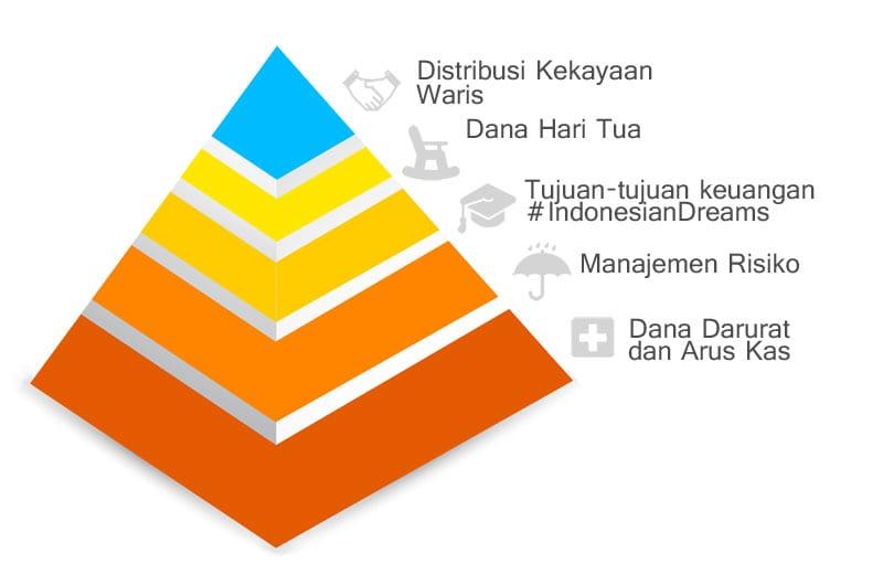 Piramida Perencanaan Keuangan - Perencana Keuangan Independen Finansialku Konsultasi Perencanaan Keuangan Seminar dan Pelatihan Perencanaan Keuangan Aplikasi Finansialku