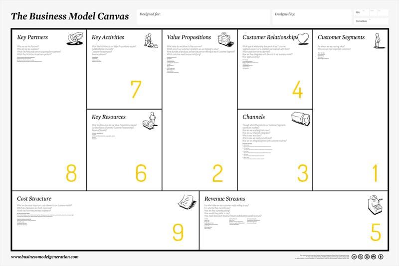 9 Tahap Membuat Model Bisnis Panduan - Perencana Keuangan Finansialku - Netizen Consultant