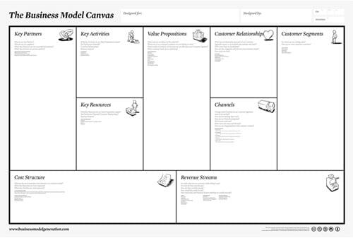 9 Tahap Membuat Model Bisnis - Perencana Keuangan Finansialku - Netizen Consultant