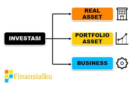 Dimana saya harus berinvestasi - Perencana Keuangan Independen Finansialku