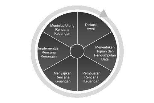 Gimana Cara Kerja Perencana Keuangan Independen Finansialku Tahapan Pembuatan Rencana Keuangan