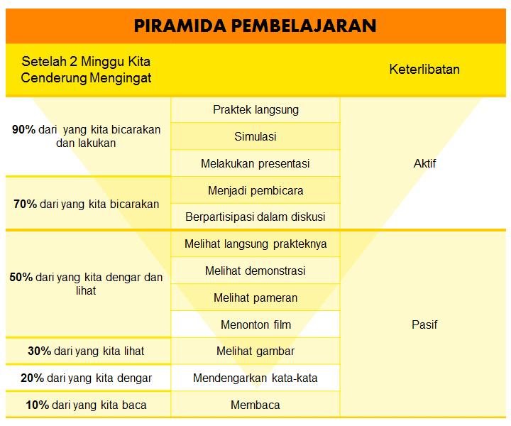 Piramida Pembelajaran - Perencana Keuangan Independen Finansialku - Belajar Keuangan Keluarga