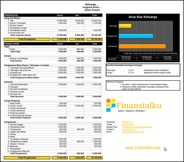 Anggaran Keuangan Keluarga Anggaran Rumah Tangga Finansialku