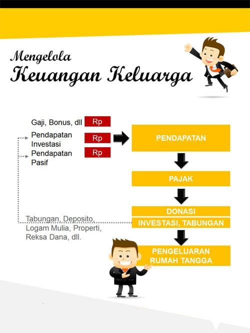 Apakah Keuangan Keluarga Anda sudah Sehat? (Infographic)